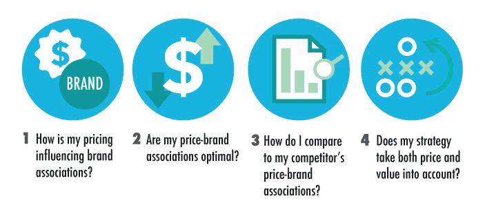 dynamic pricing process