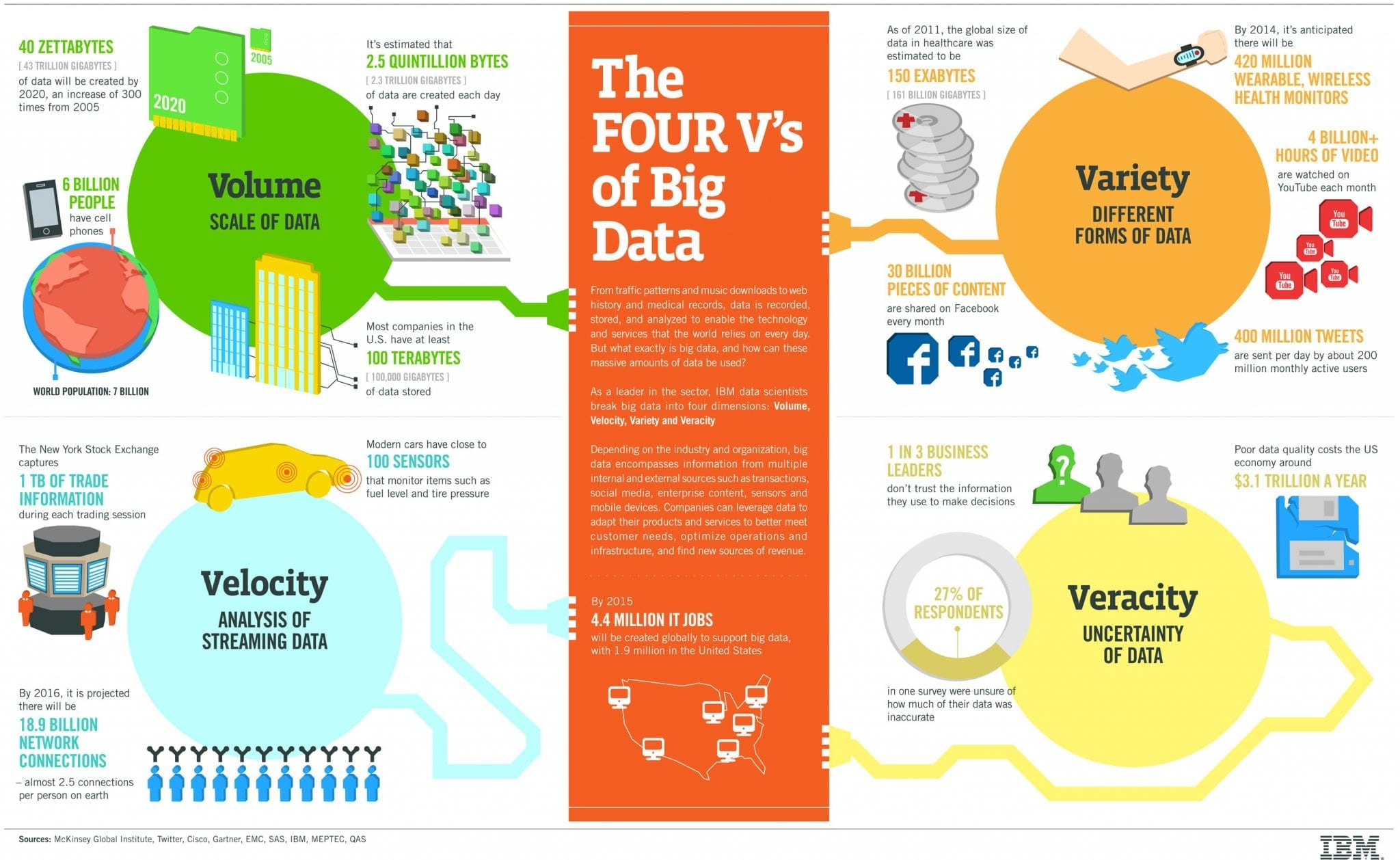 four v's of big data