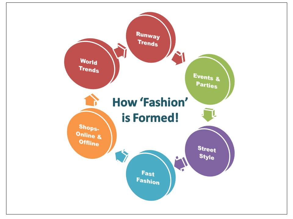 Explaining fashion cycle