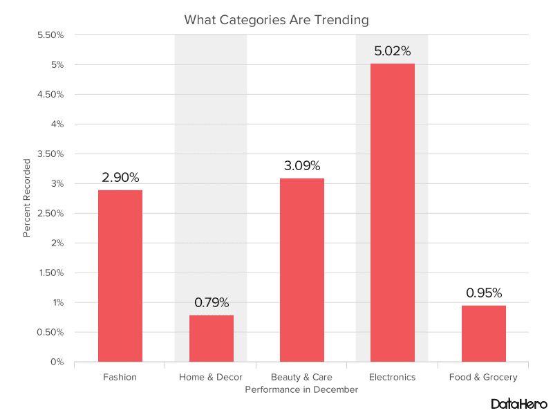 1_What_Categories_Are_Trending
