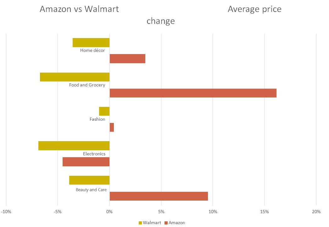 Amazon_vs_Walmart