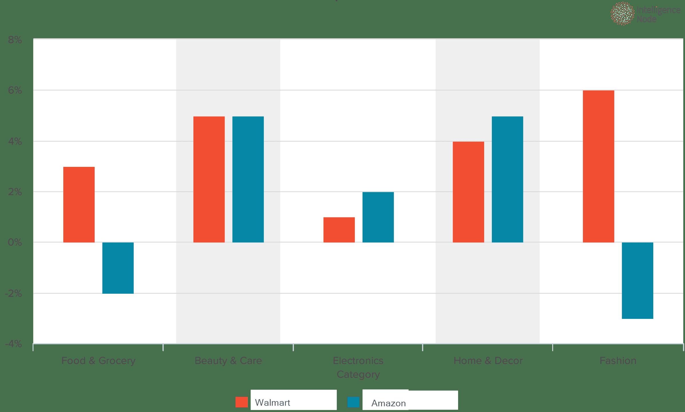 Chart_eight