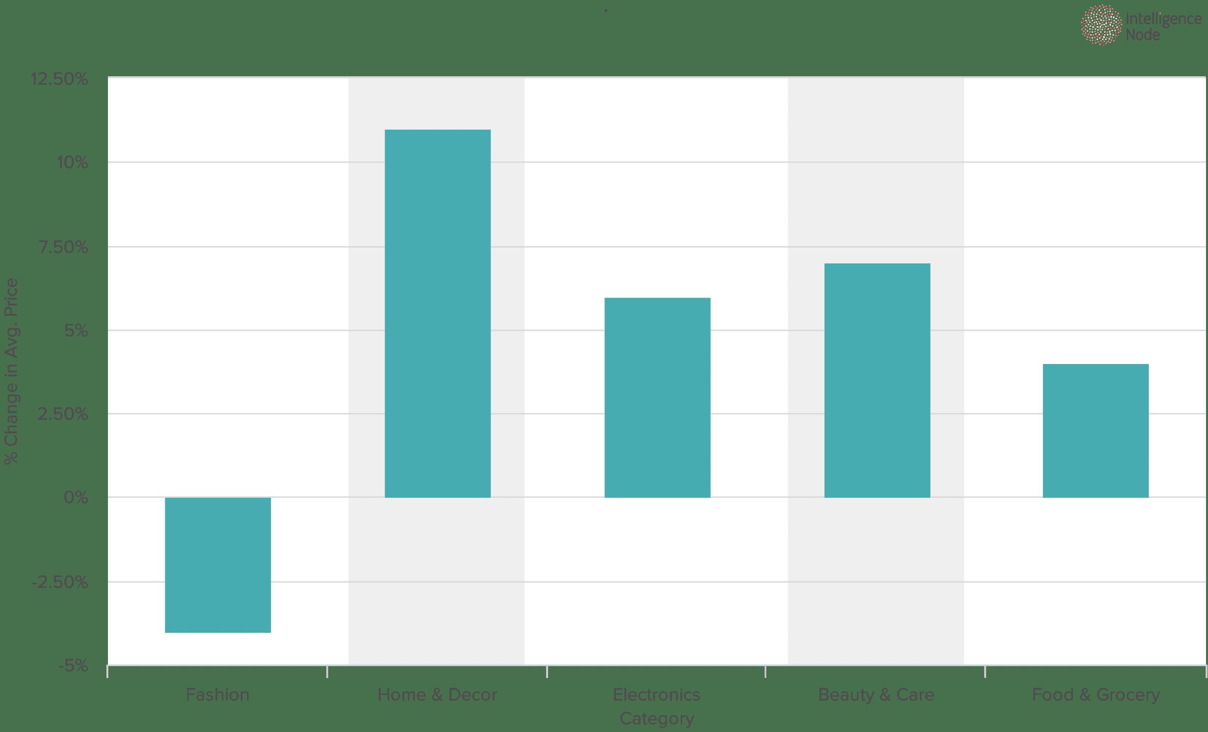 Chart_fourth