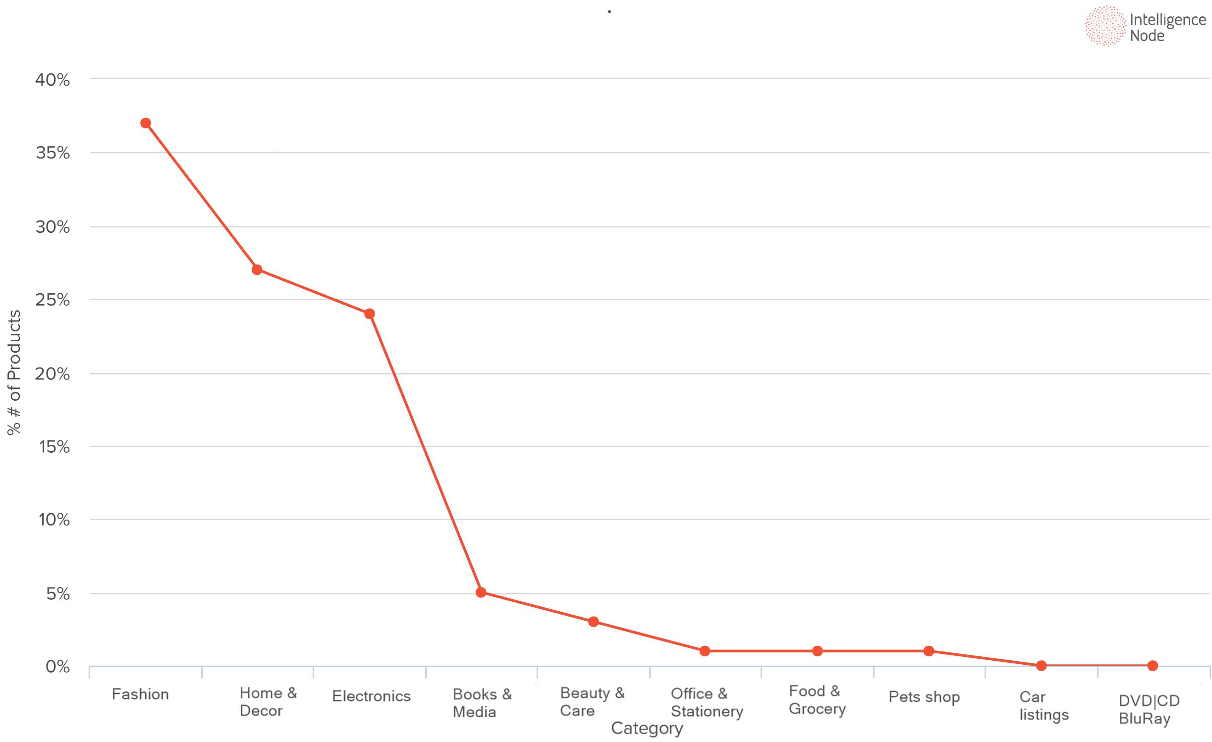 Chart_third