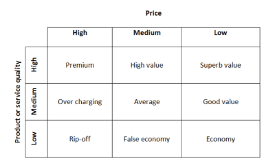 price quality strategy model
