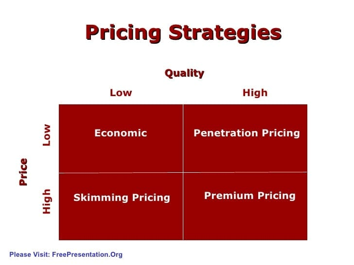 price strategies