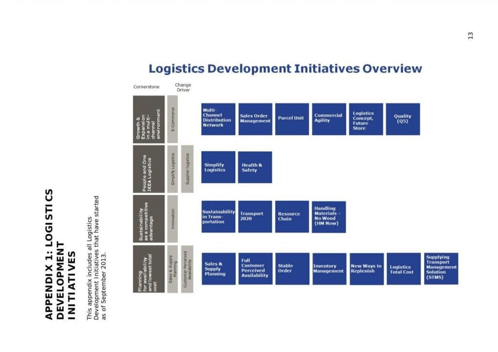 Logistics development overview