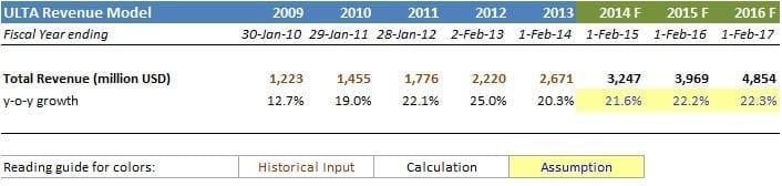 Example of revenue growth; ULTA Beauty company
