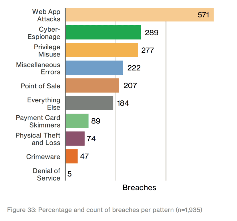 Percentage and count of breaches per pattern