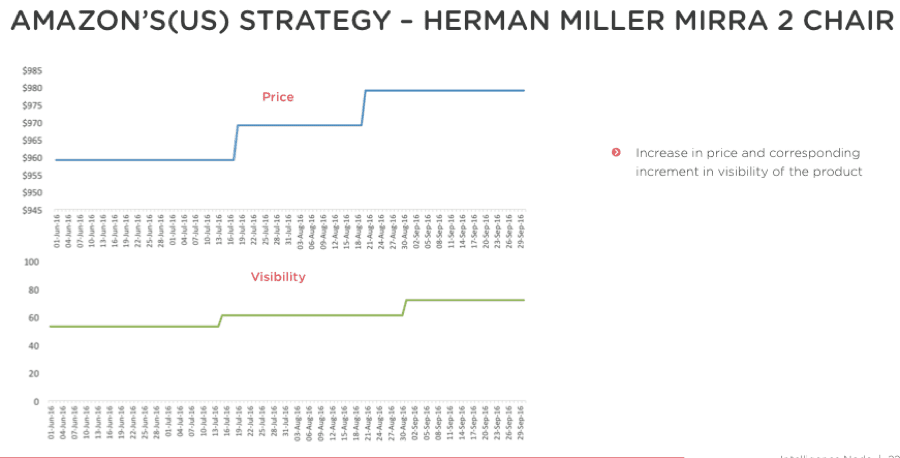 Amazon strategy herman miller chair