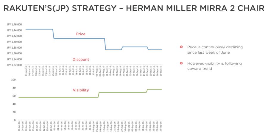 Rakutan price strategy graph