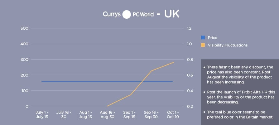 Graph showing fitbit price visibility on Currys UK