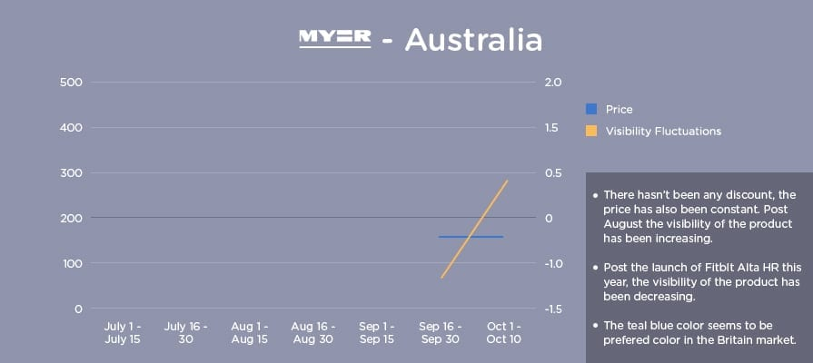 Graph showing fitbit price visibility on Myer Australia
