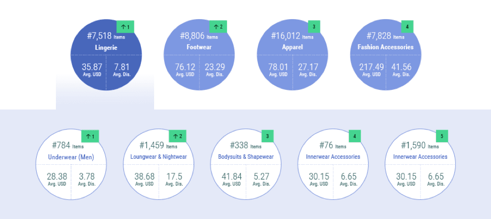 incompetitor visibility rank across ecommerce websites
