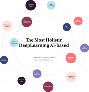 pricing engine automation process graph
