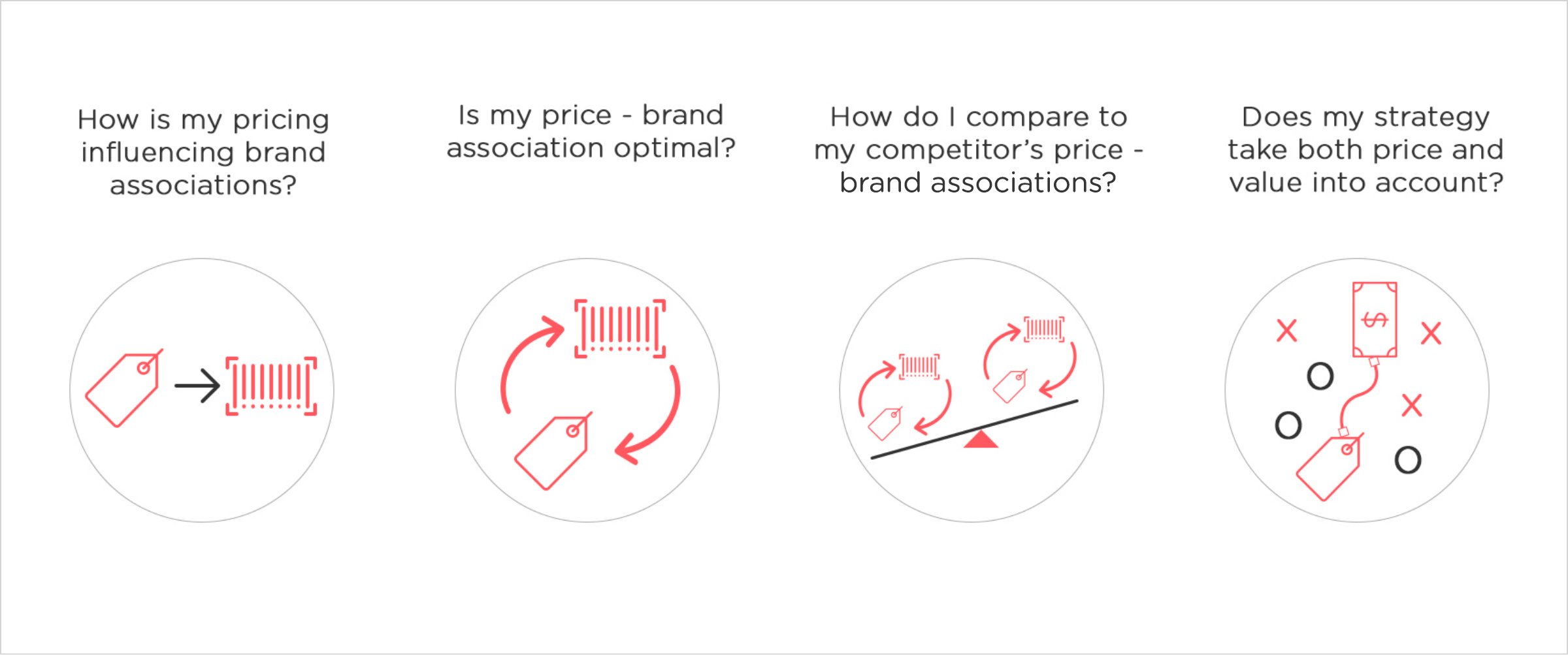 dynamic pricing answers