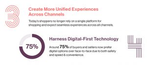 75% consumer prefer digital-first technology