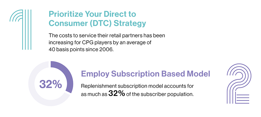 32% consumer employ subscription based model