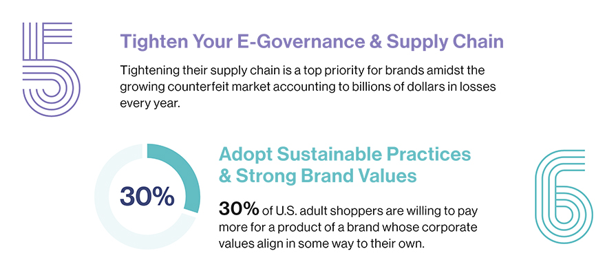 30% US shopper pay more for a brnd who adopt sustainable practices graph