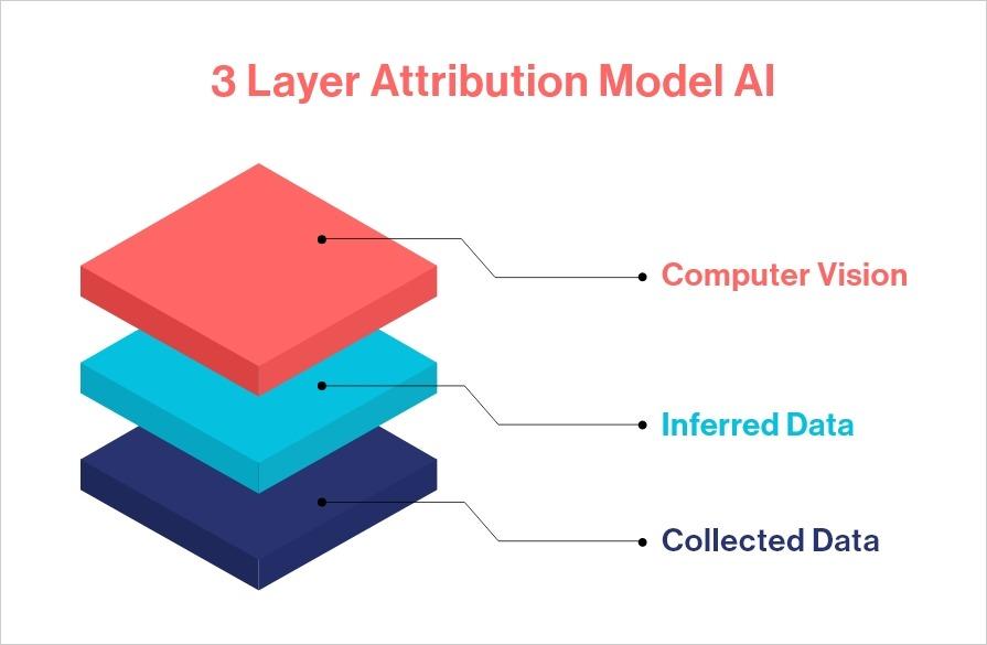Intelligence Node's Patented Similarity Engine + ML Image Analytics Layer