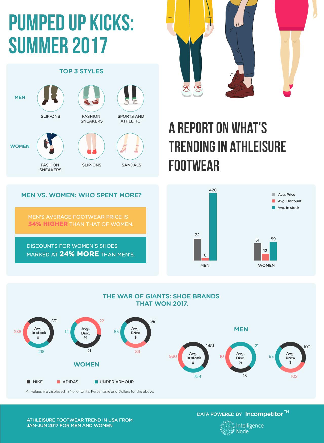 Footwear infographics