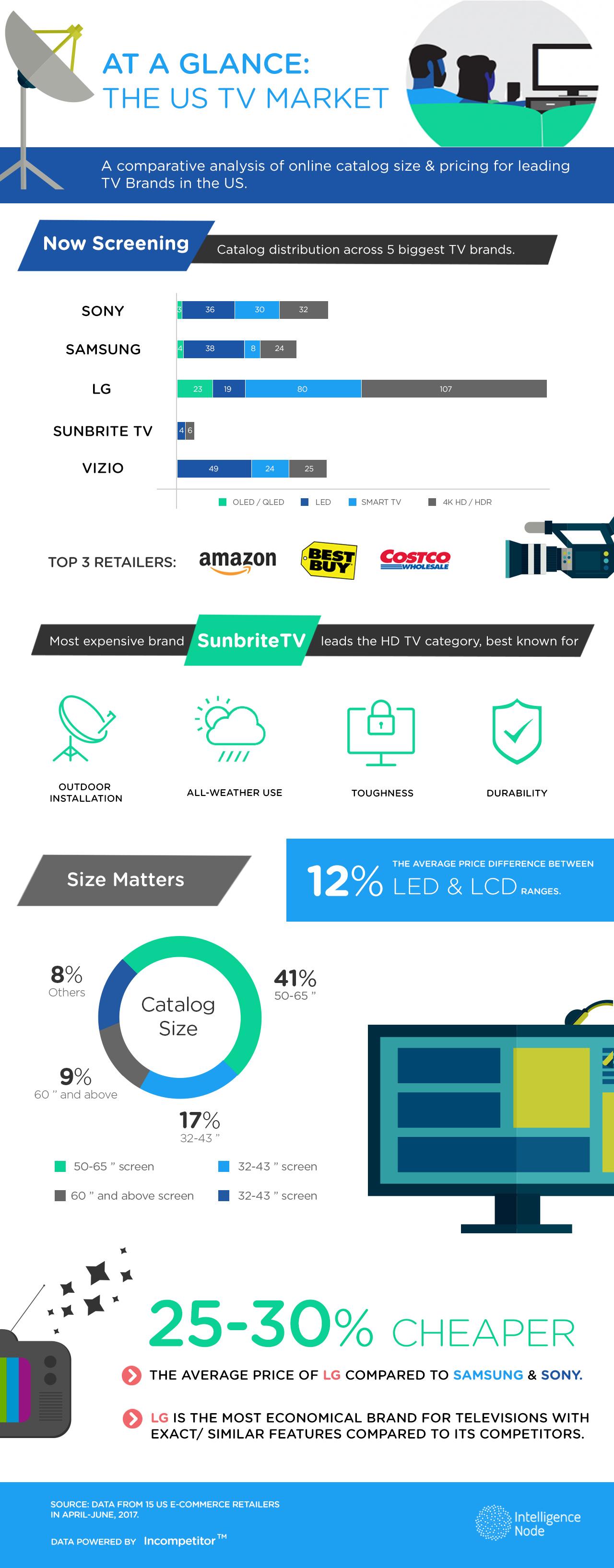 TV infographics