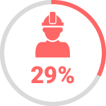 29% decrease