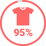 95% of Americans clothes were made in the US in the 1960s