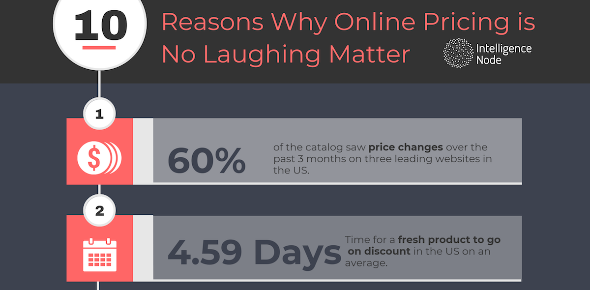 Consumer Electronics : 10 reasons why online pricing is no laughing matter