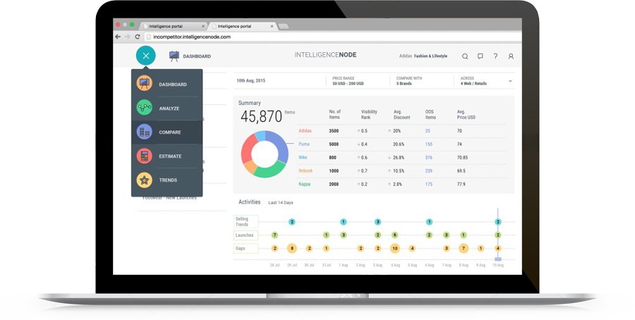 Incompetitor's Dashboard Image